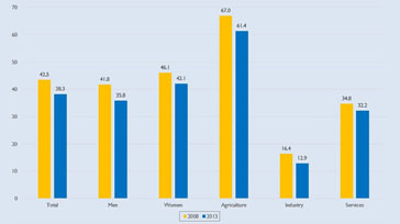 Unemployment rate by sex in the philippines