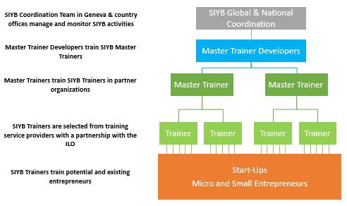 train the trainer model