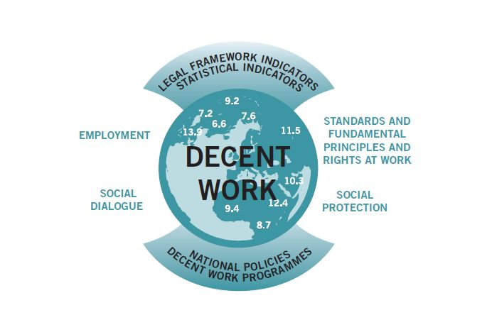 the ilo and the concept of decent work While the international labor organization [ilo] (1999, 2008a,b) concept of  decent work has been offered by some as an aspirational set of standards that  can.