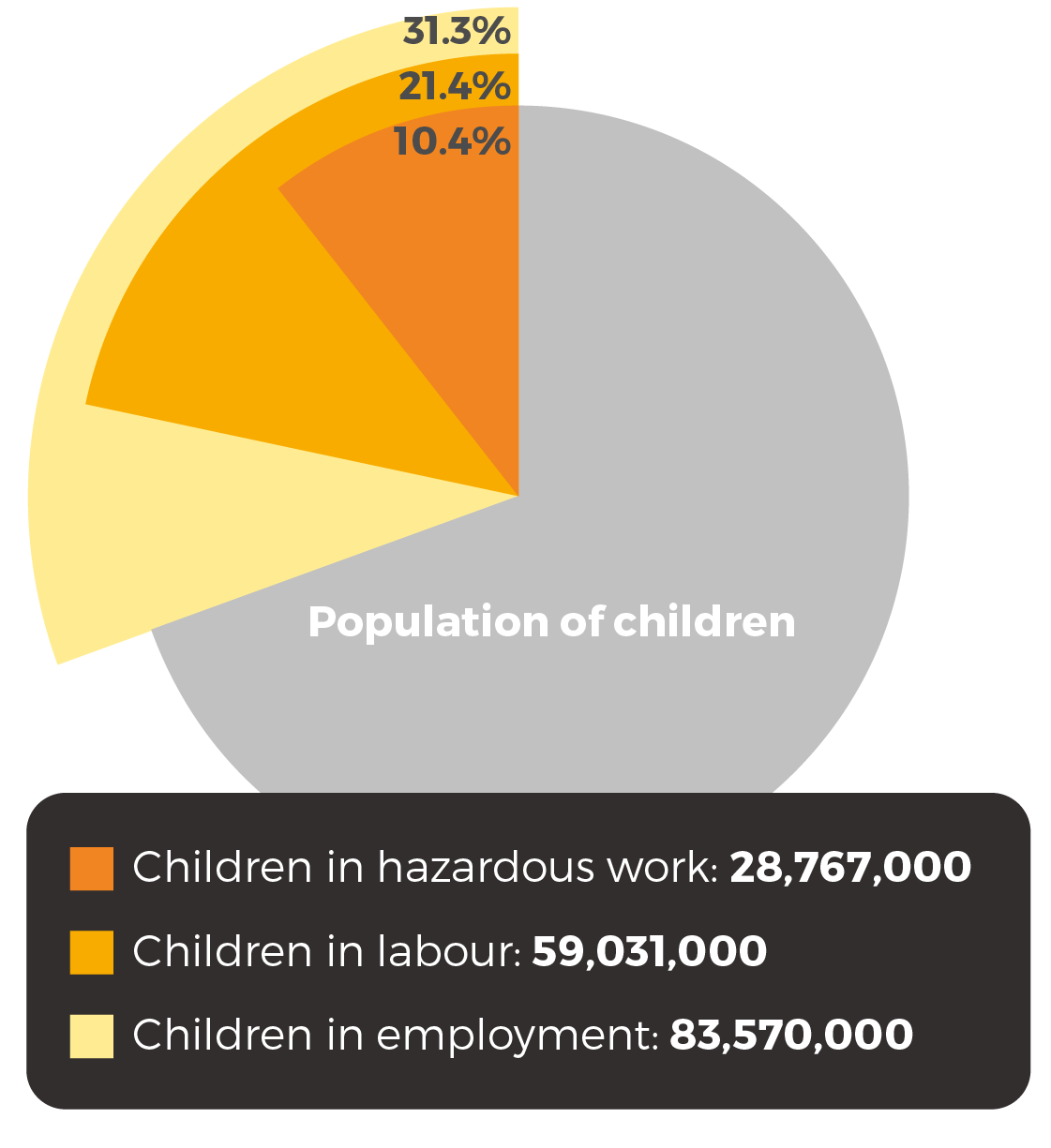 83.6m children are in employment; 59m are in child labour and 28.8m in hazardous work