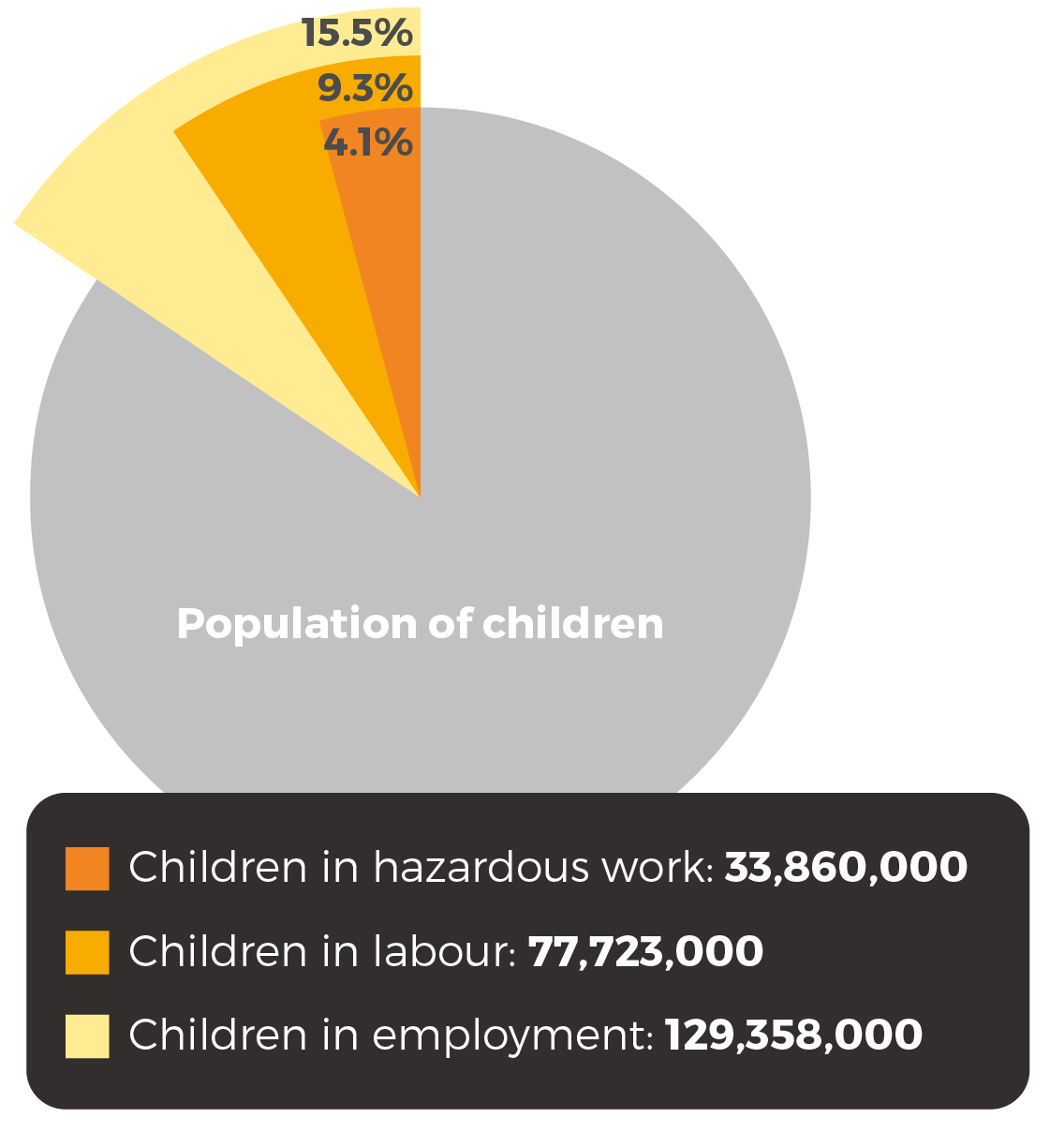 129.3m children are in employment; 77.7m are in child labour and 33.9m in hazardous work