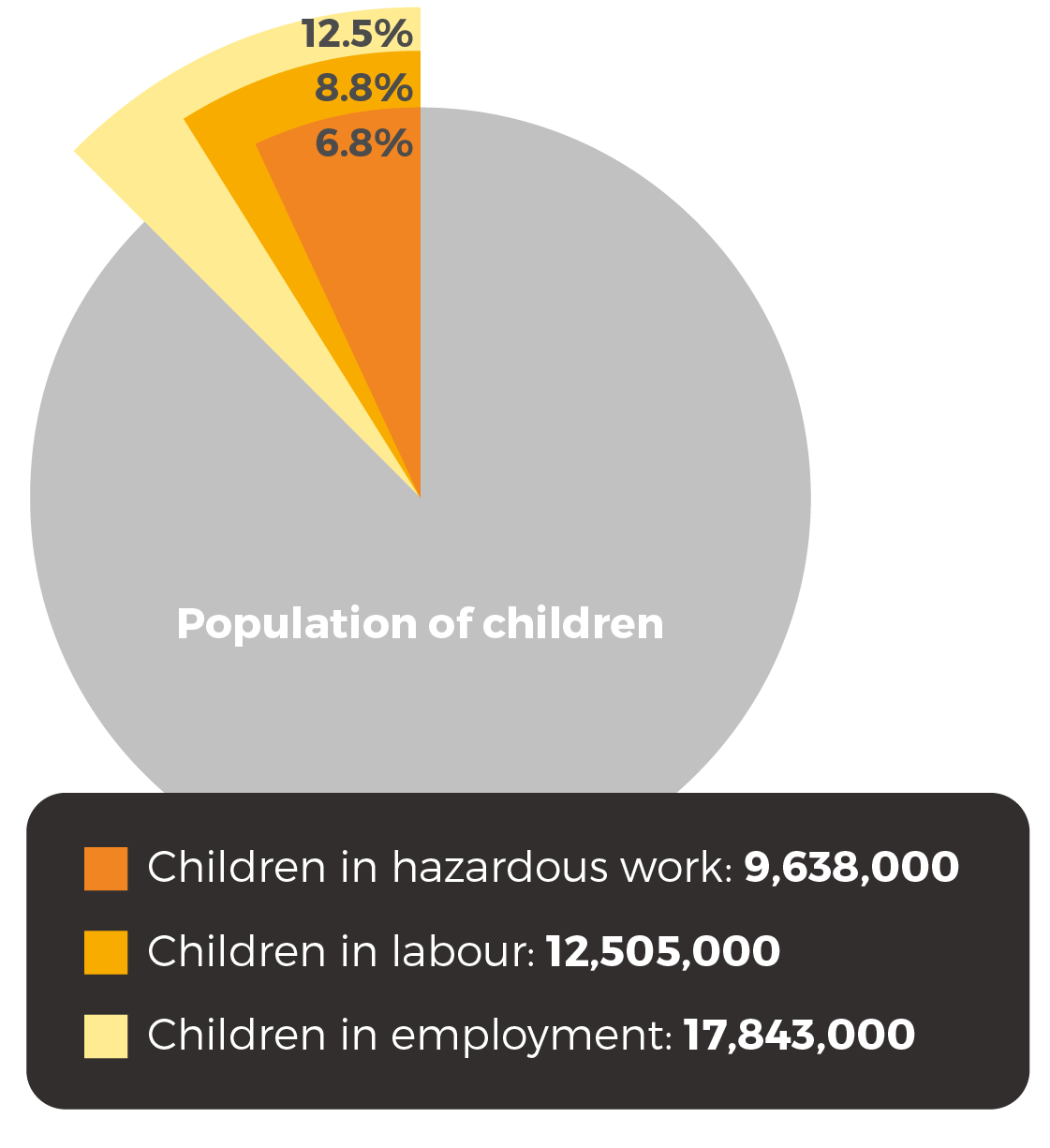 17.8m children are in employment; 12.5m are in child labour and 9.6m in hazardous work
