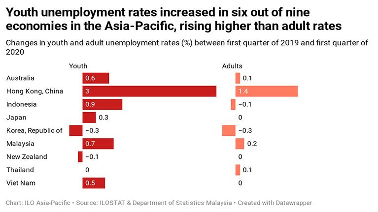 Laporan Ilo Adb Menanggulangi Krisis Ketenagakerjaan Muda Akibat Covid 19 Di Asia Dan Pasifik