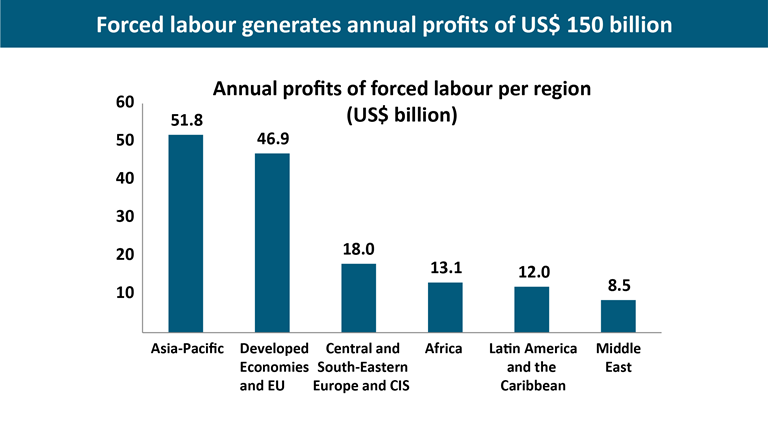 Statistics on forced labour, modern slavery and human