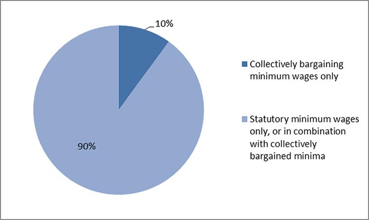 Chapter 3 Who Should Set Minimum Wages 32 Minimum Wages Through